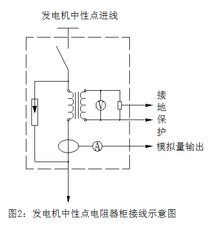 wf-f发电机中性点接地电阻柜